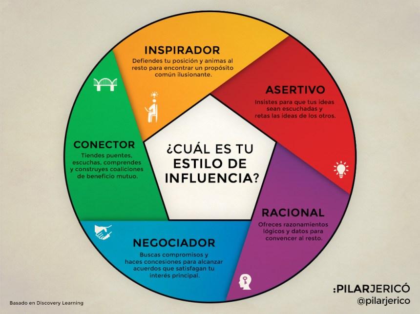 5 tipos de influencia