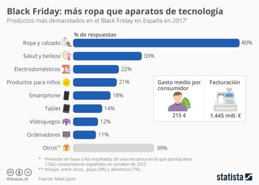 Black Friday: productos más demandados en España