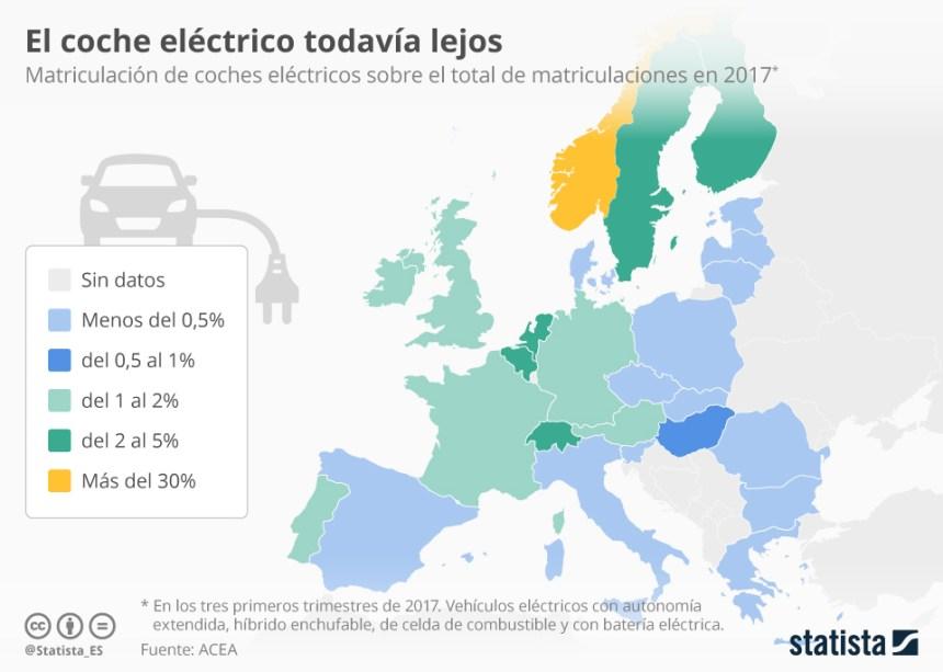 Matriculaciones de coches eléctrico en la Unión Europea