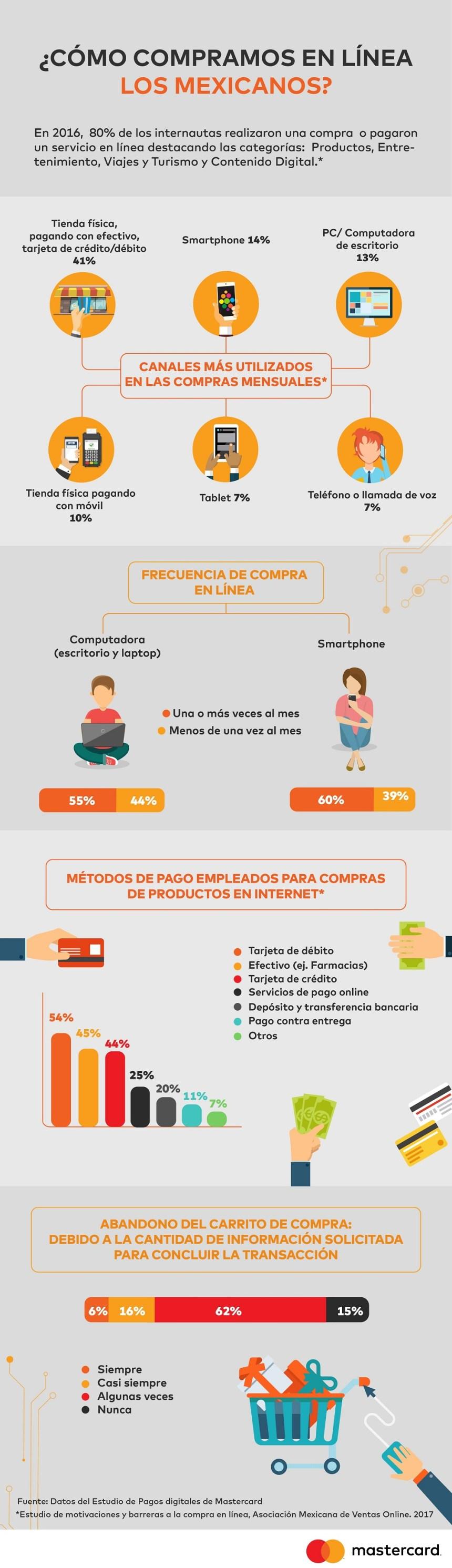 Cómo compran online los mexicanos