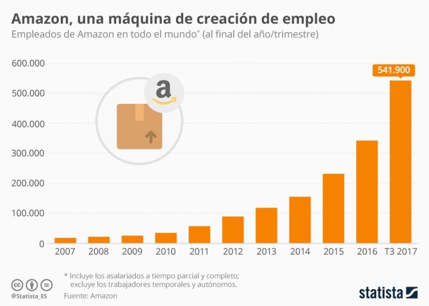 Evolución de los trabajadores de Amazon