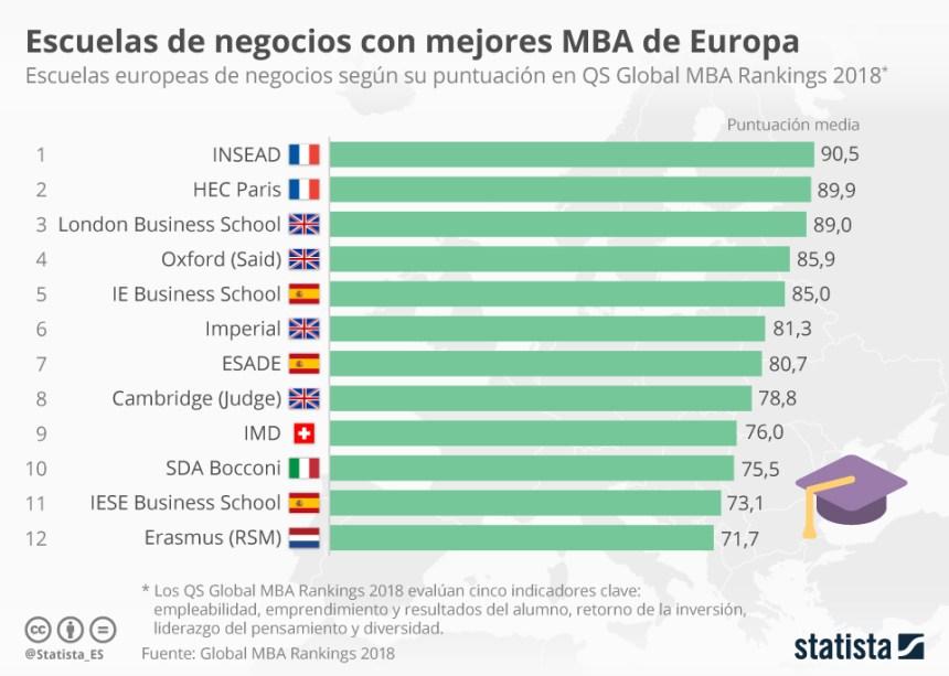 12 Escuelas De Negocio Con Mejores Mba De Europa Infografia Infographic Education Letra Nueva