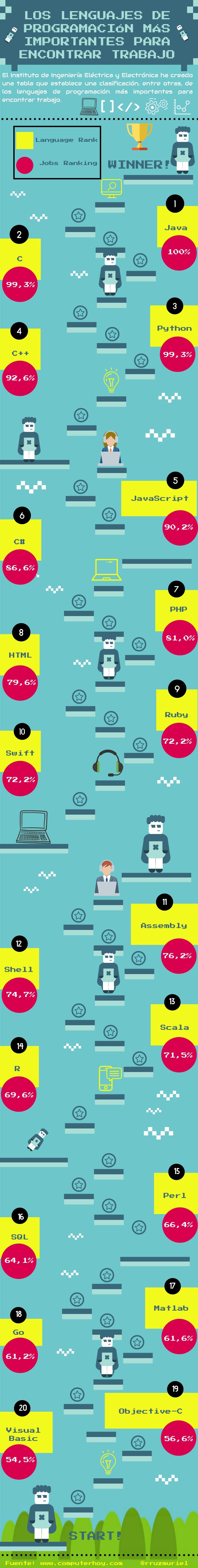 Los lenguajes de programación más importantes para encontrar trabajo