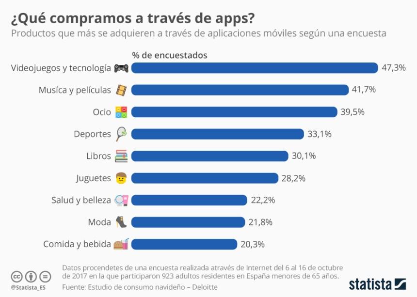 Qué compramos a través de las APPs en España
