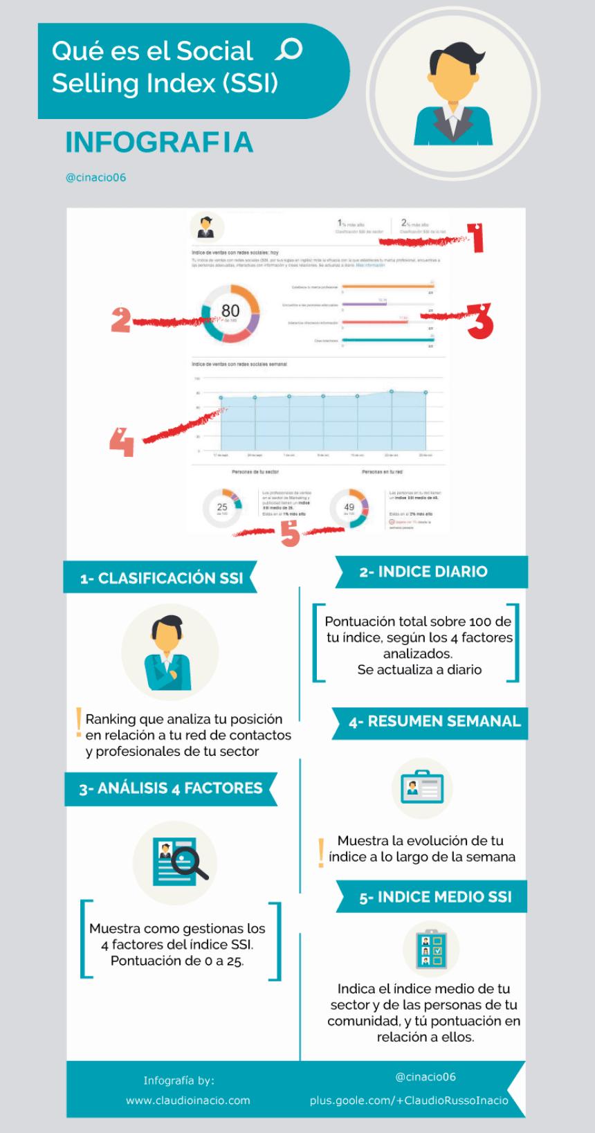 Qué es el Social Selling Index (SSI)