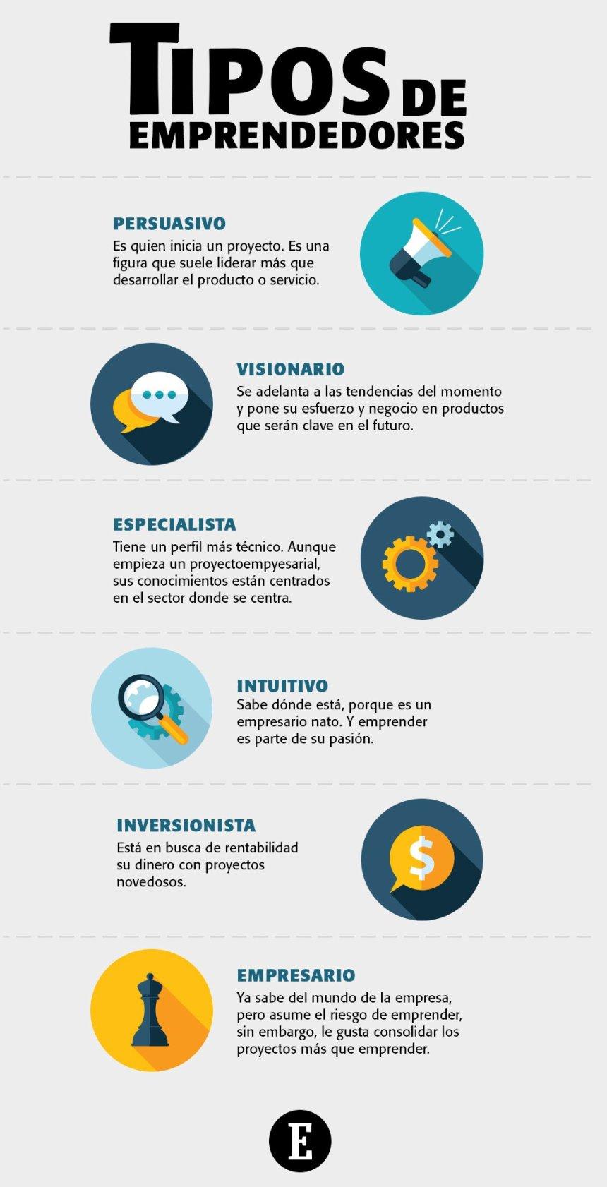6 tipos de Emprendedores