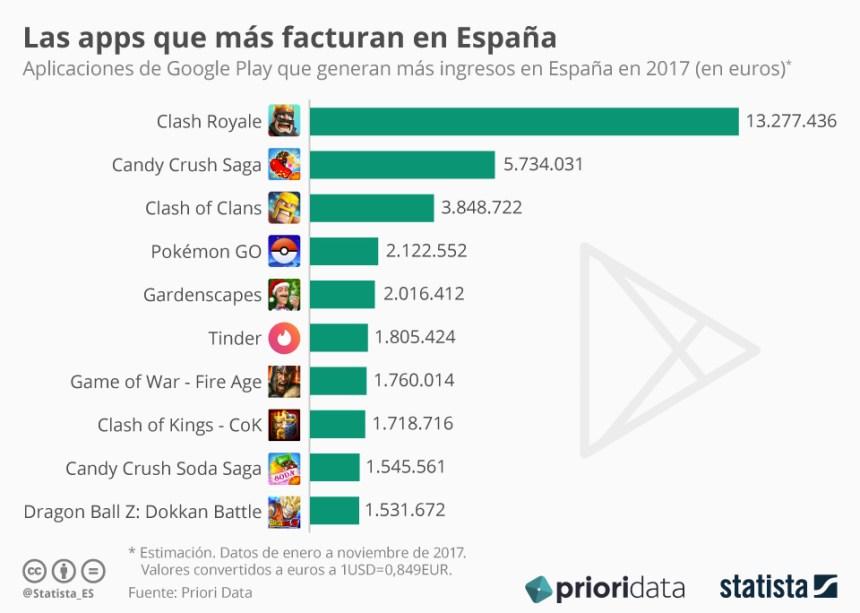 APPs para Android que más facturan en España
