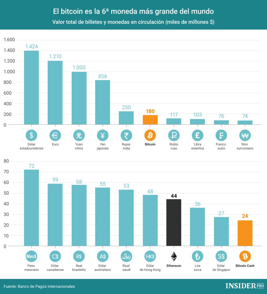 El Bitcoin ya es la 6ª moneda más grande del mundo