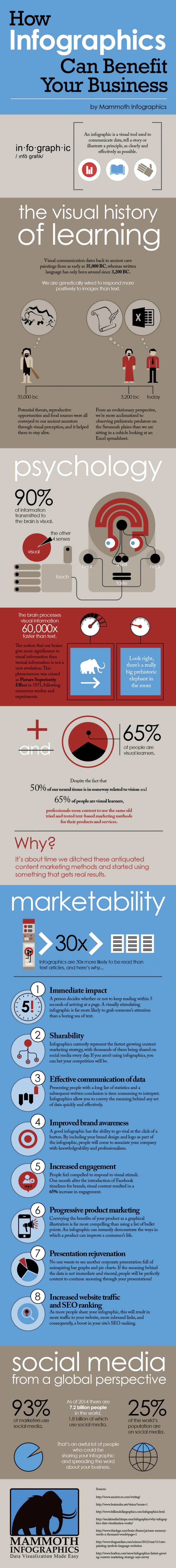 Cómo las infografías pueden ayudar a tu empresa