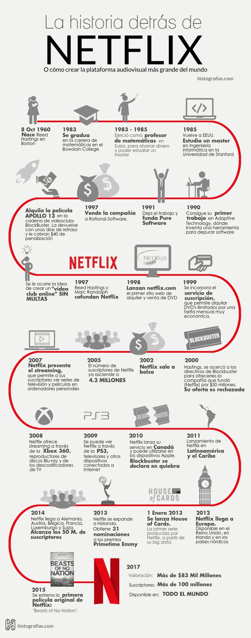 Historia de Netflix