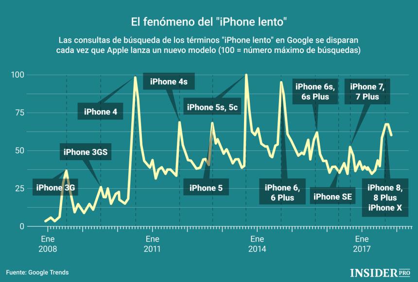 """El fenómeno del """"iPhone lento"""""""