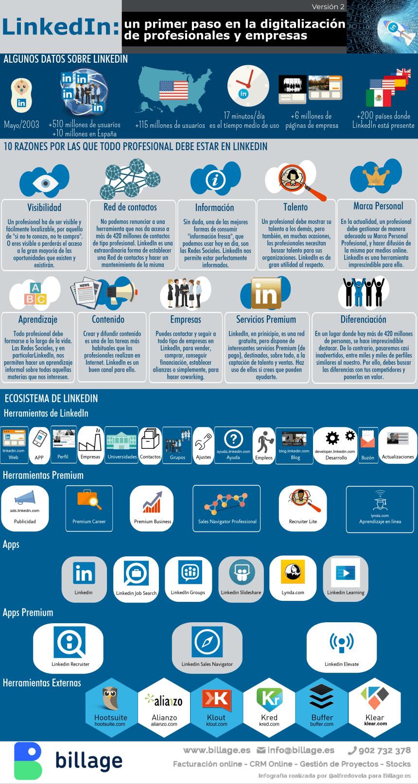 LinkedIn: un primer paso en la digitalización de profesionales y empresas (versión 2)