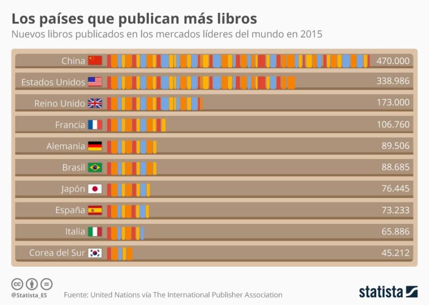 Países que más libros producen del Mundo