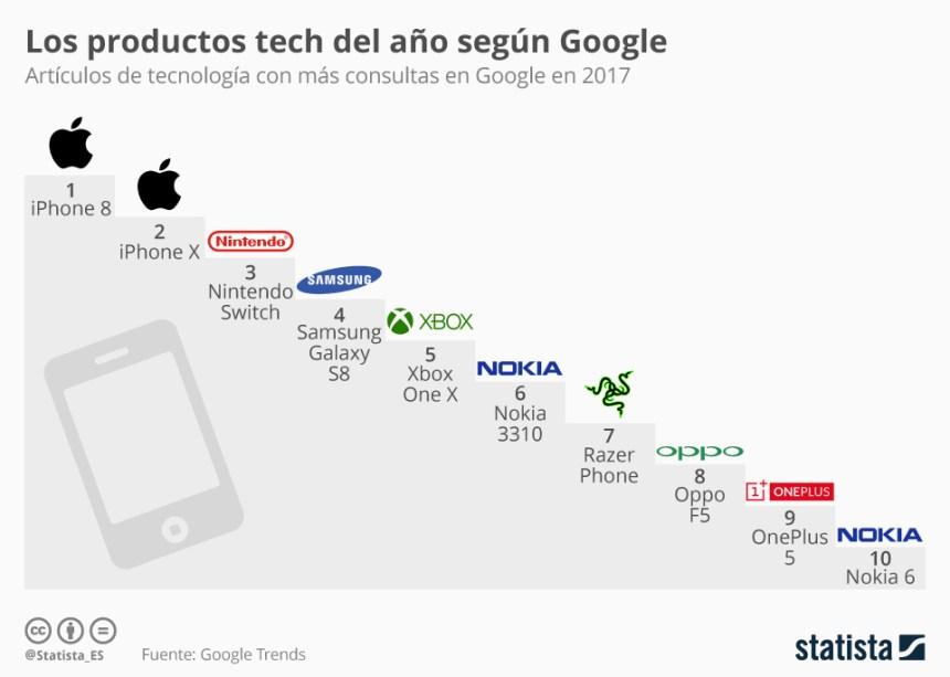Productos tecnológicos más consultados en Google en 2017