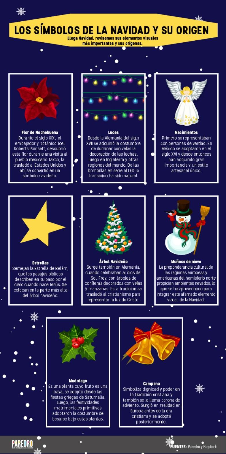 Los símbolos de la Navidad y su origen