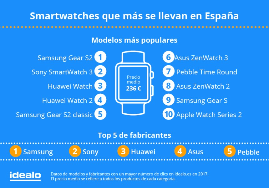 Smartwatches más populares en España