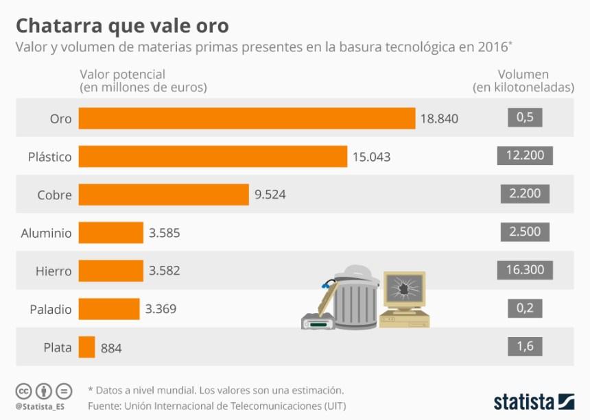 Valor de la basura tecnológica