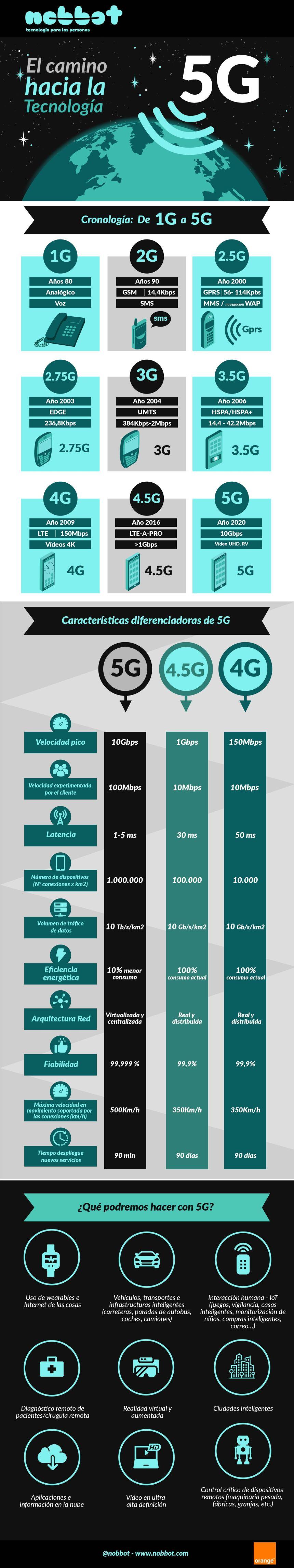 El camino hasta el 5G