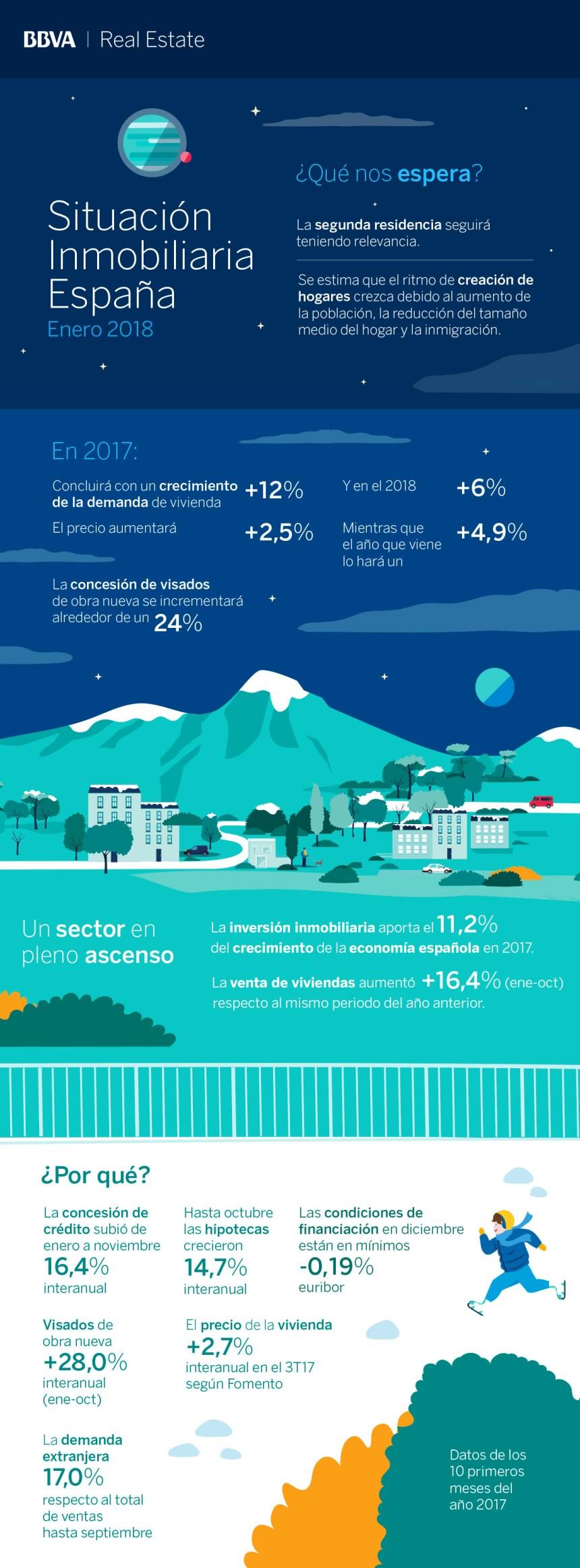 Situación inmobiliaria en España