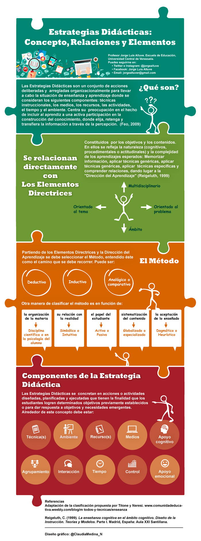 Estrategias Didácticas: Concepto - Relaciones - Elementos