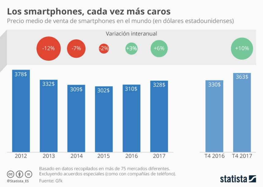 Evolución del precio medio de venta de los smartphones