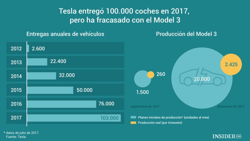 Evolución de los coches entregados por Tesla cada año