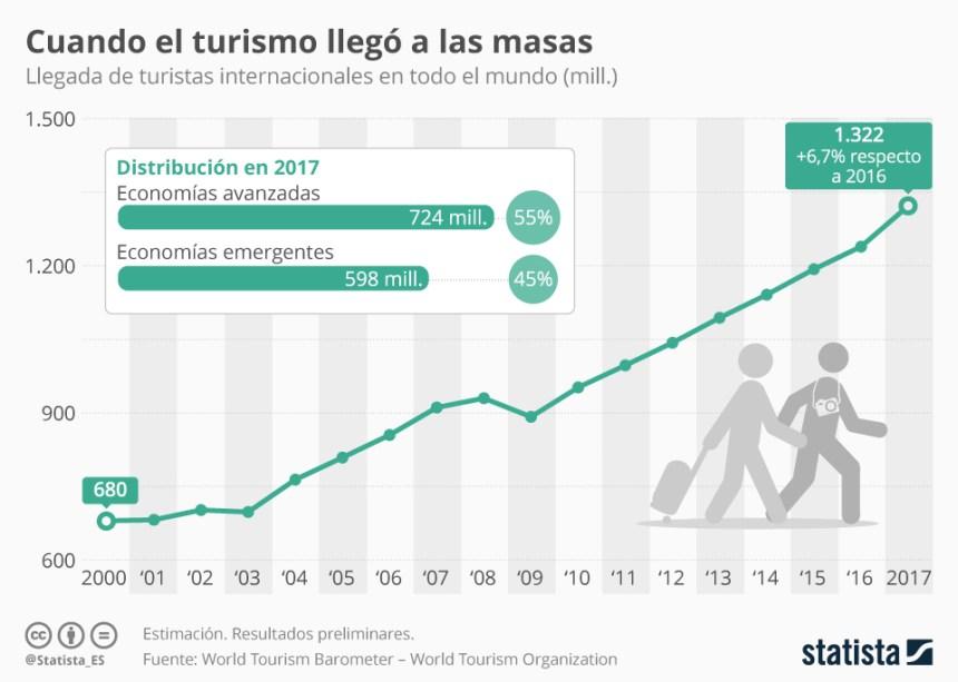 Evolución del número de turistas internacionales