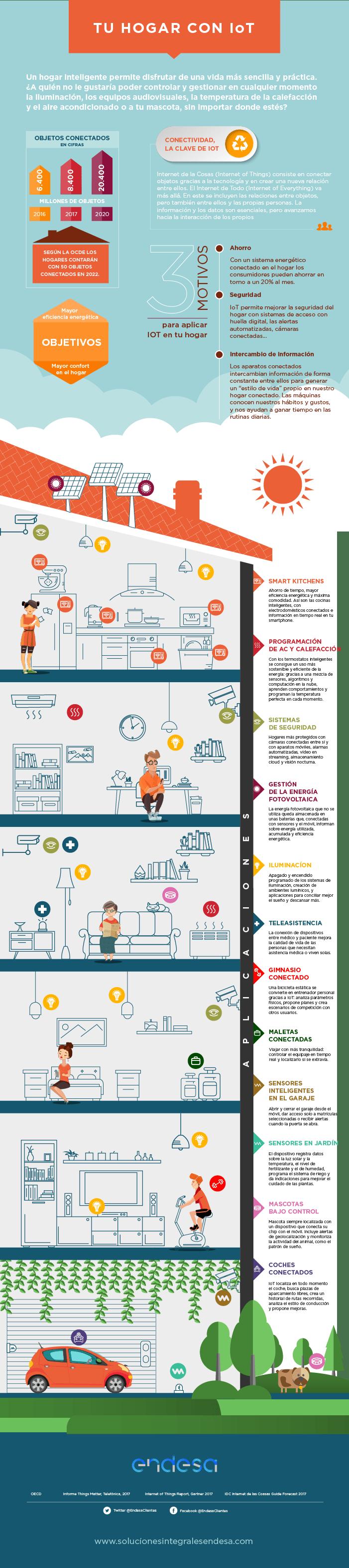 Cómo cambiará Internet de las Cosas tu hogar