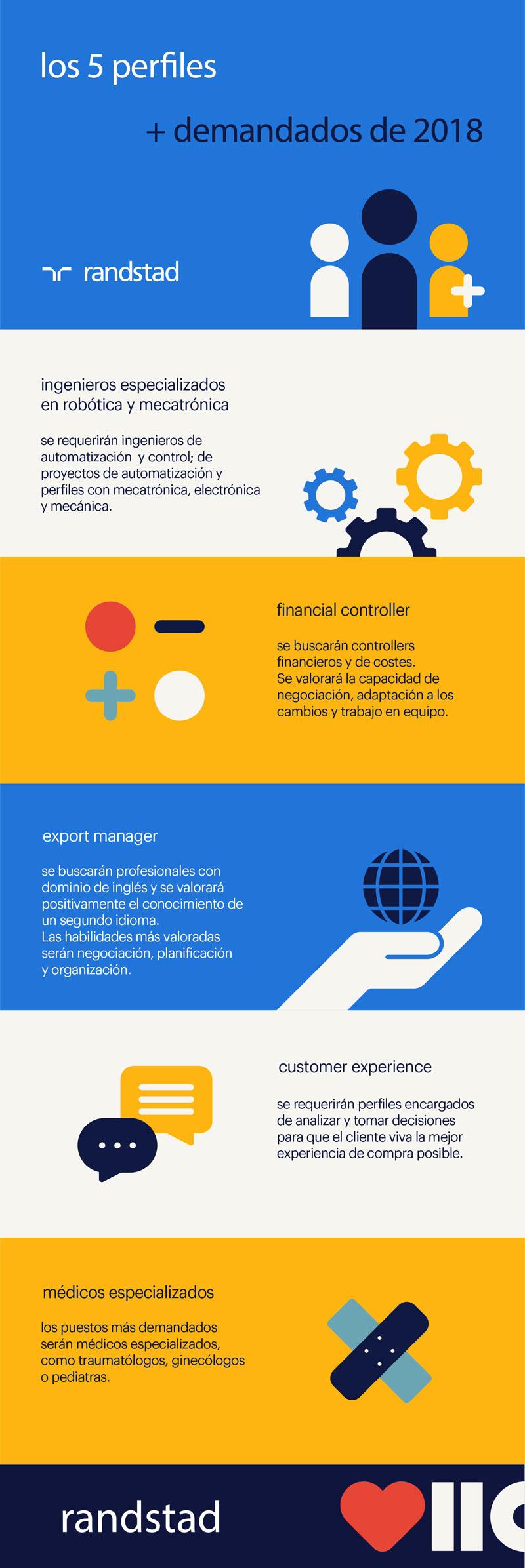 5 perfiles profesionales más demandados