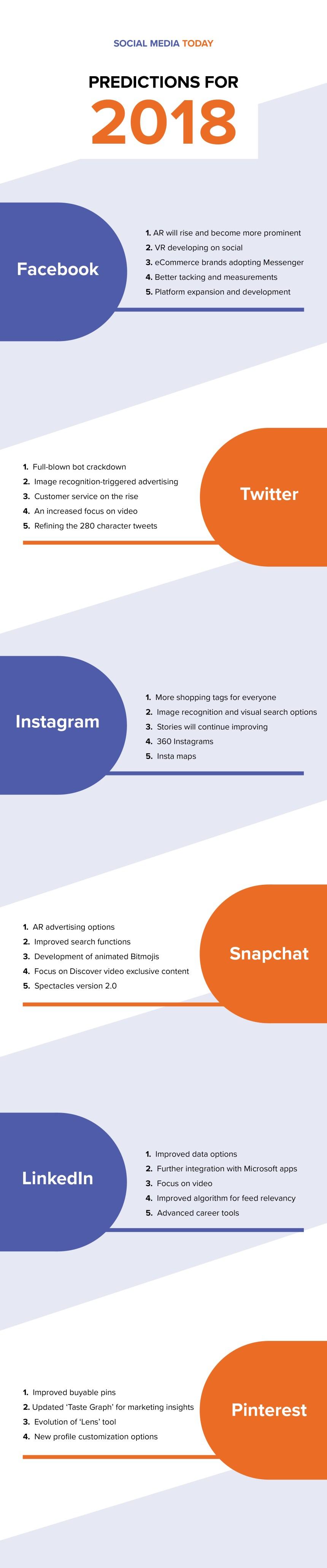 Algunas predicciones sobre Redes Sociales para 2018