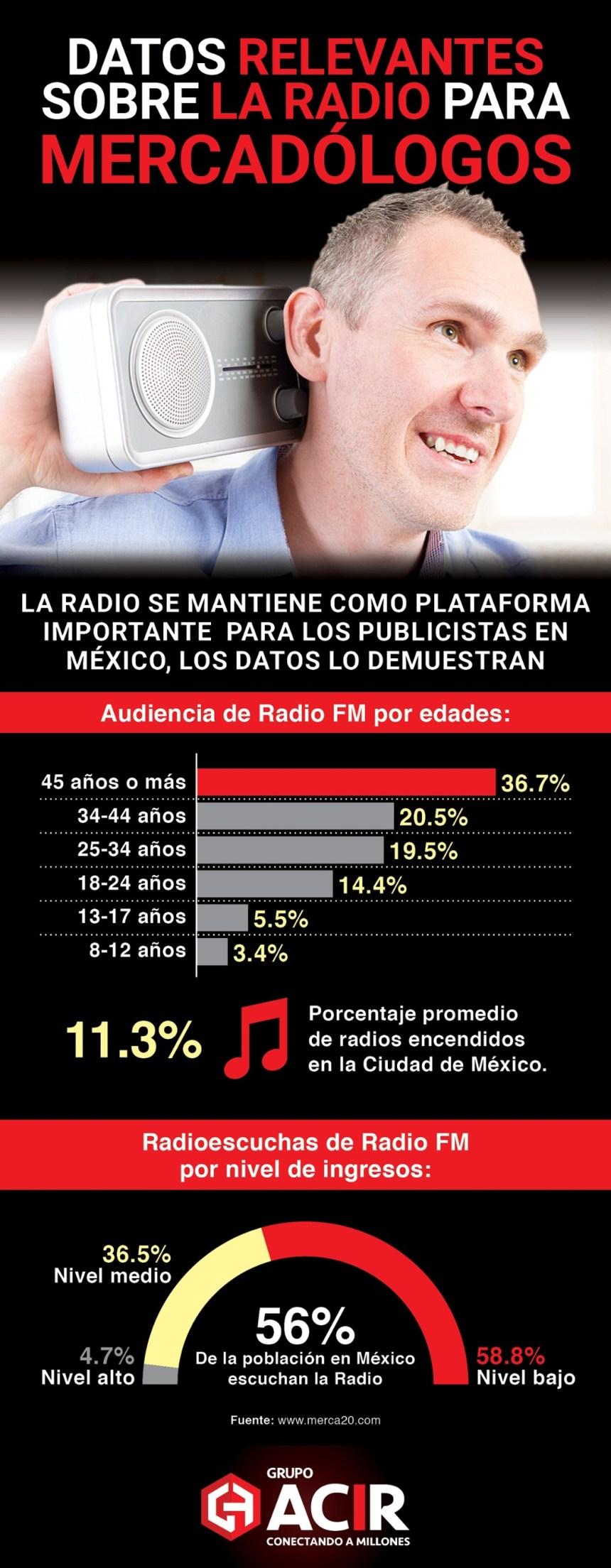 Datos de la radio en México