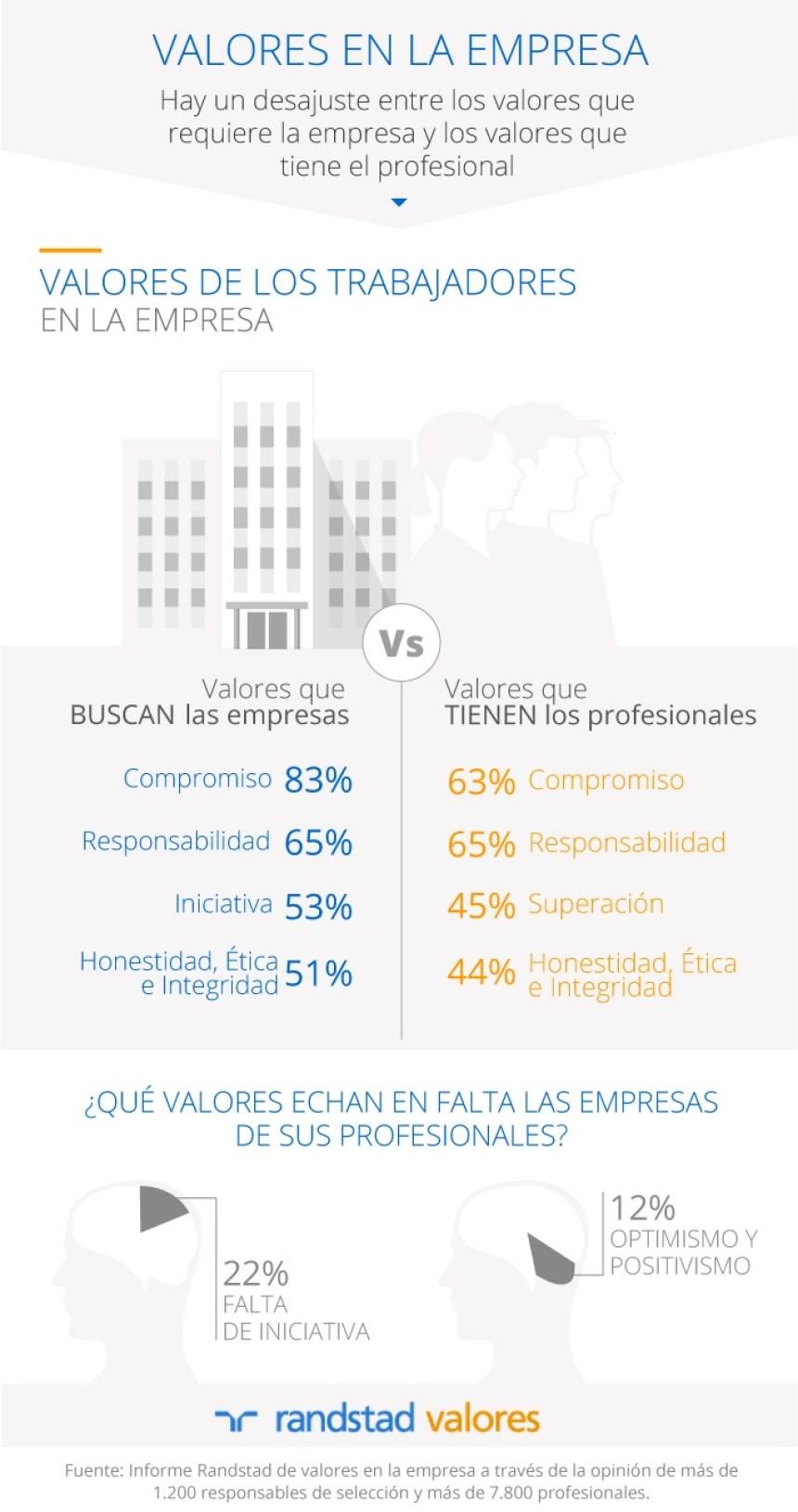 Valores de los trabajadores en la empresa