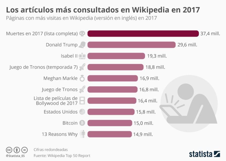 Artículos más buscados en Wikipedia en 2017 (en inglés)