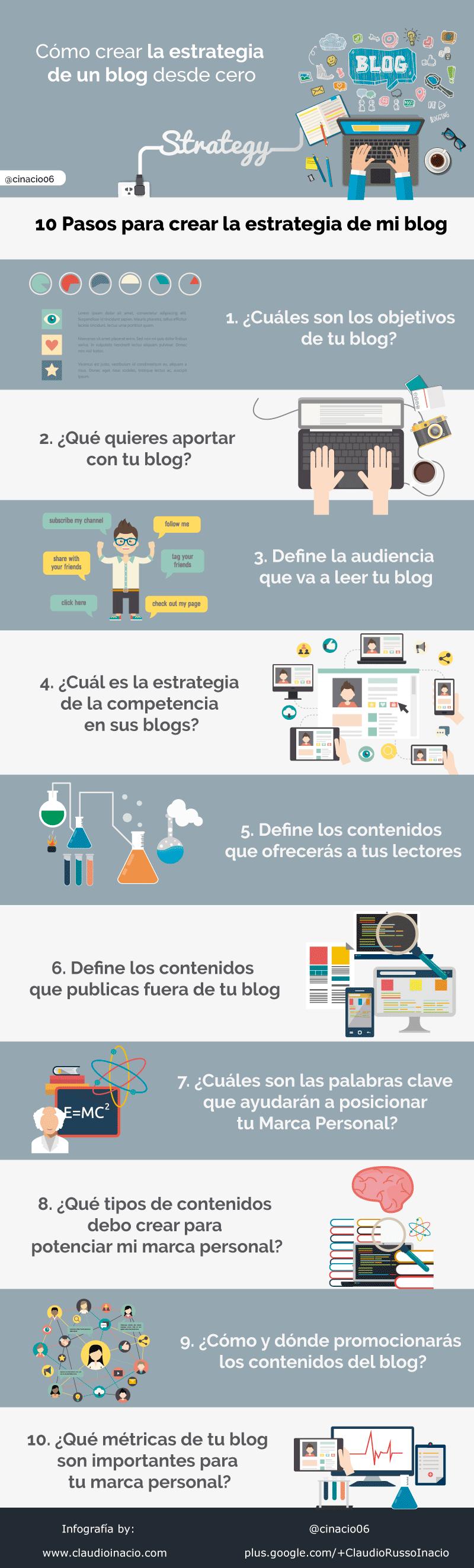 10 pasos para crear la estrategia de tu Blog