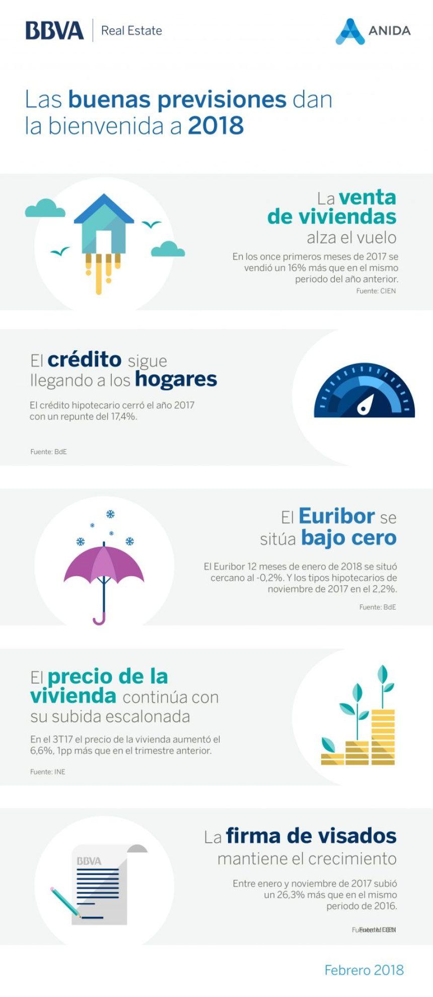 Buenas previsiones para el sector inmobiliario en España