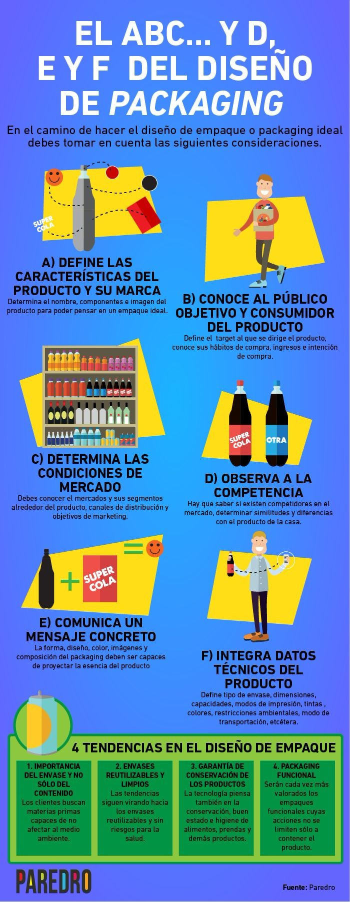 El ABC del diseño de packaging