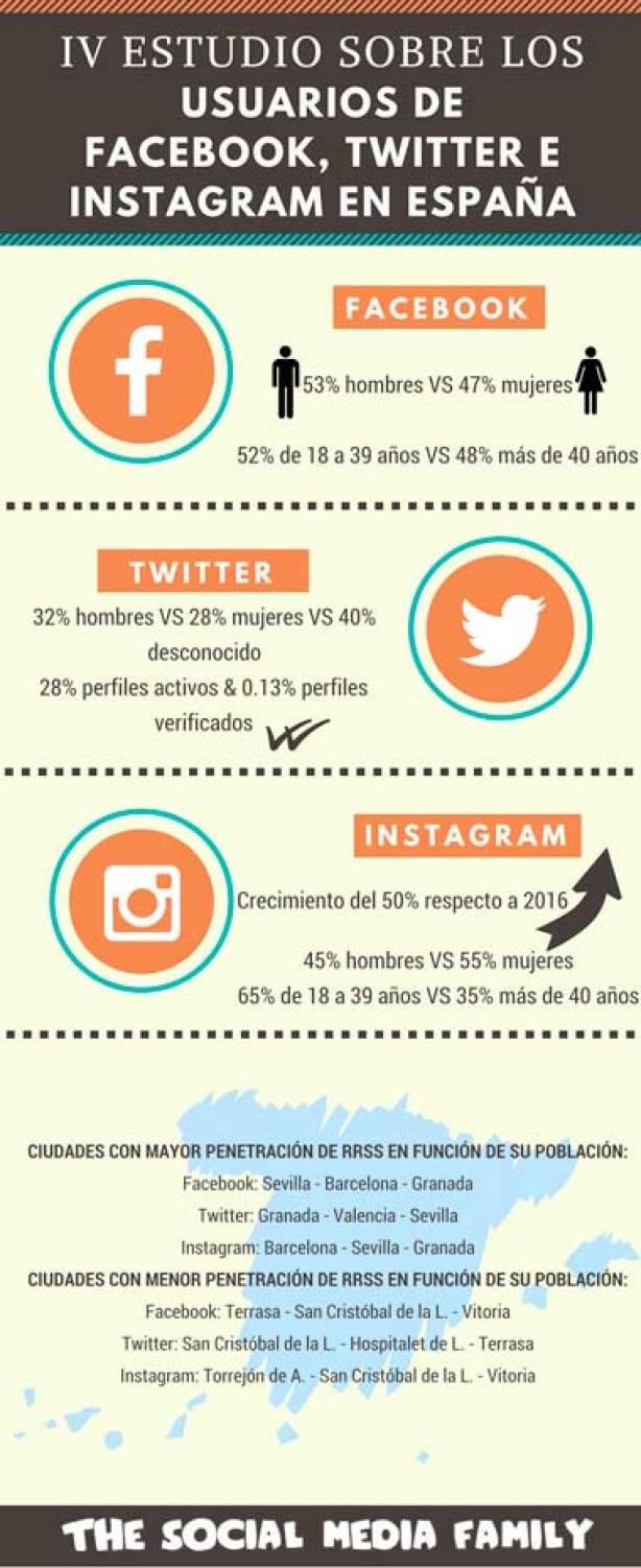 Algunos datos sobre Redes Sociales en España
