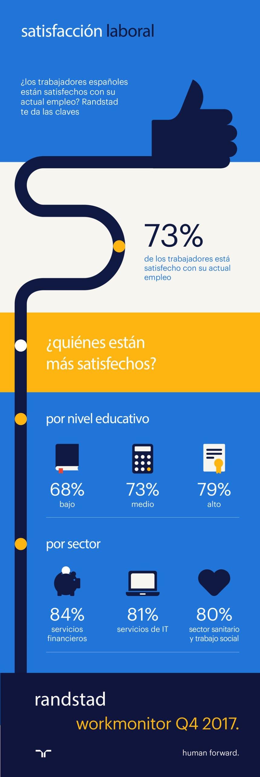 ¿Estamos los españoles satisfechos con nuestro empleo actual?