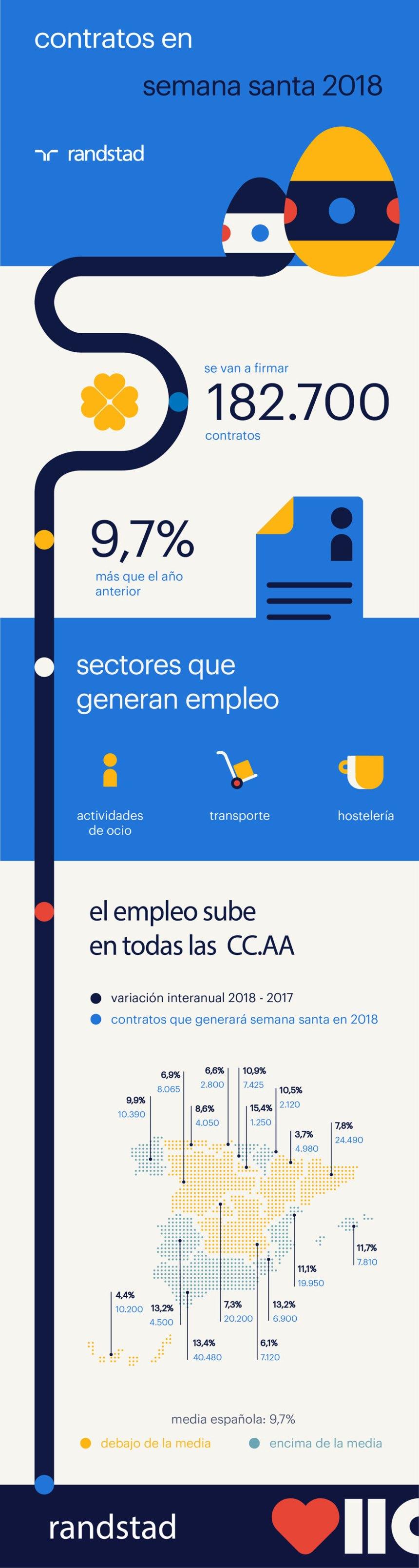 Previsión de contratos de trabajo en Semana Santa en España