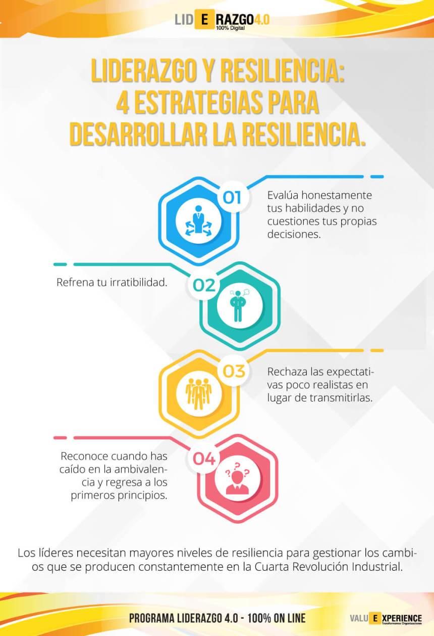 4 estrategias para desarrollar la Resiliencia