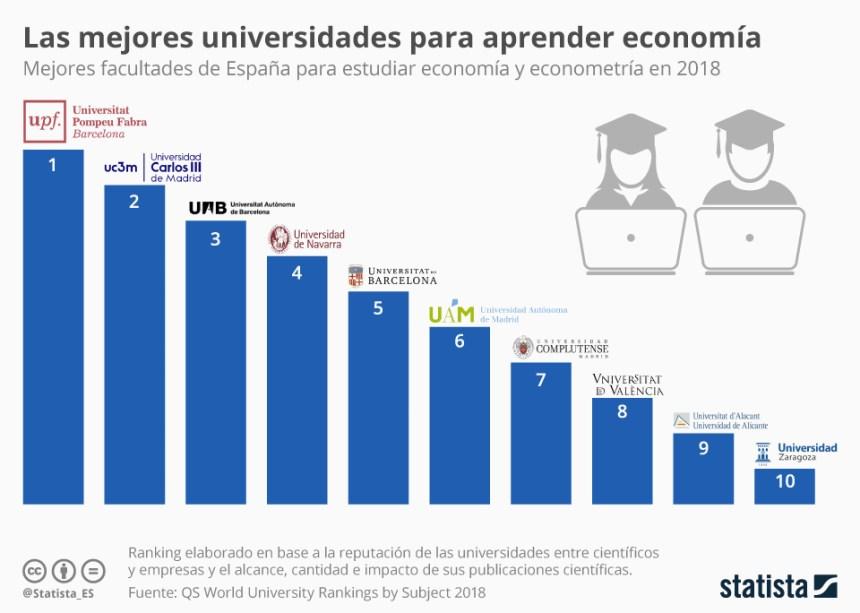 10 mejores facultades para estudiar economía en España