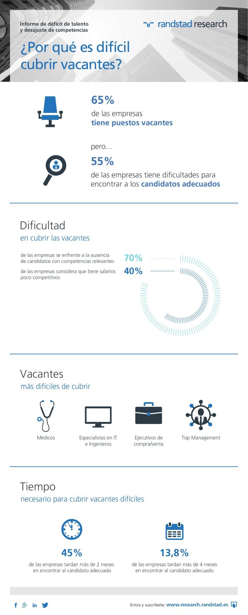 Talento: vacantes difíciles de cubrir en España