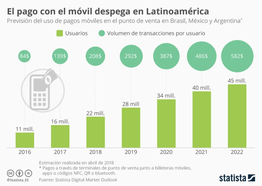 Evolución del pago móvil en Latinoamérica