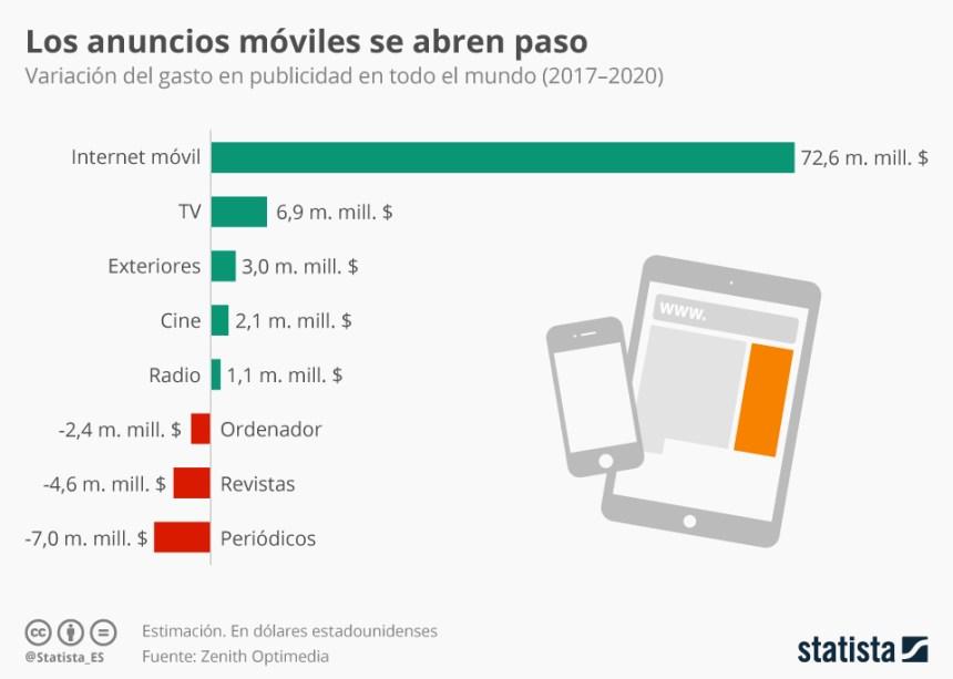 Variación de la inversión en Publicidad npor canales (2017-2010)