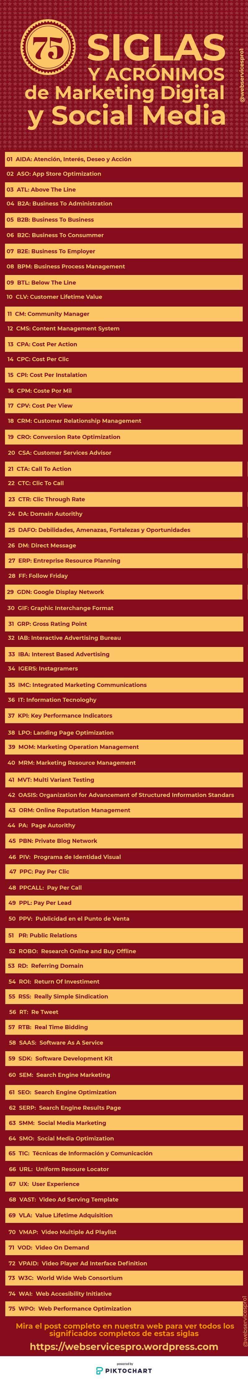 75 Siglas y acrónimos de marketing digital y social media