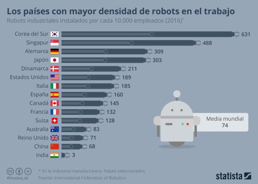 Países con mayor densidad de robots en el trabajo