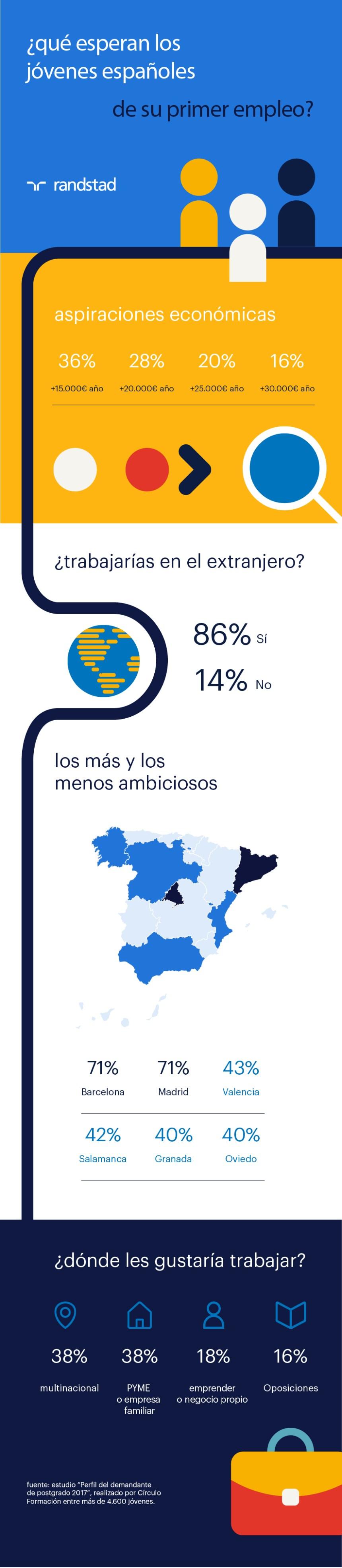 Qué esperan los jóvenes españoles de su primer empleo