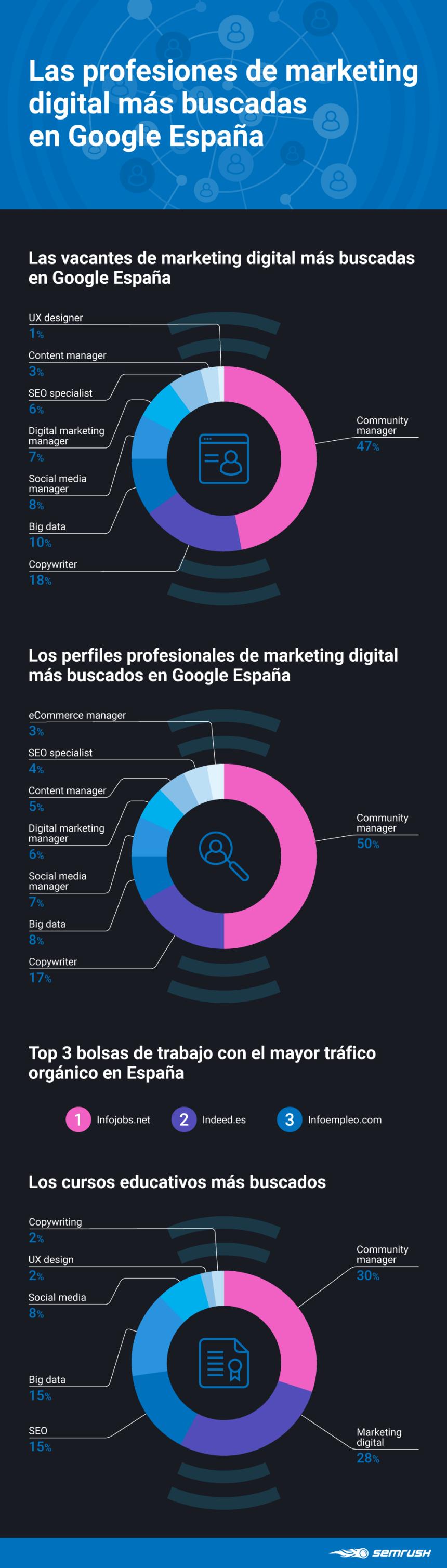 Profesiones de Marketing Digital más buscadas en Google España