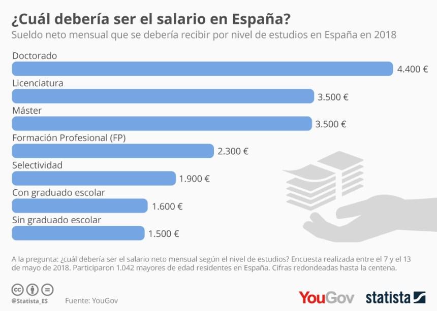 Qué salario nos gustaría tener a los españoles