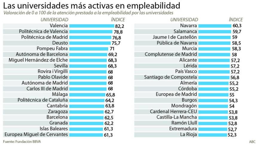 Universidades españolas más activas en Empleabilidad